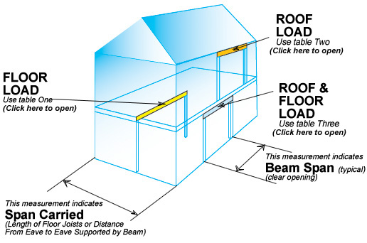 Better Header | Calculate Floor Load | Header Support Loads | Roof