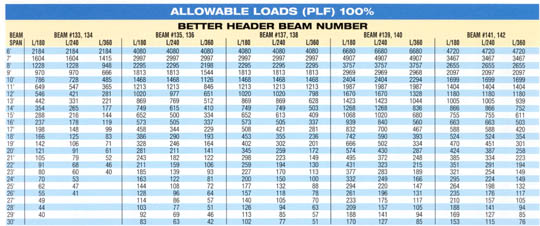 Floor load span dimensions
