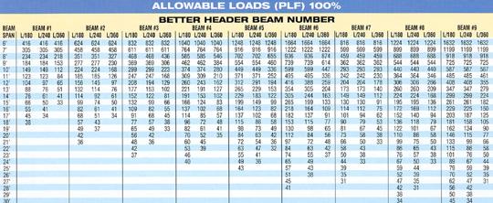Floor load span dimensions