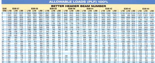 Floor load|span|dimensions